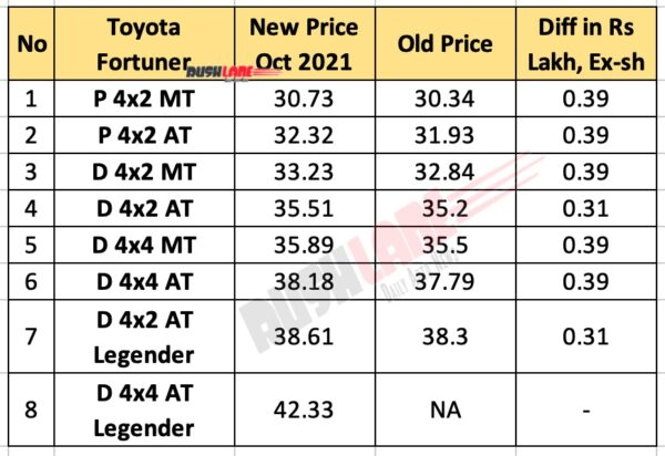 Toyota Fortuner Prices - October 2021