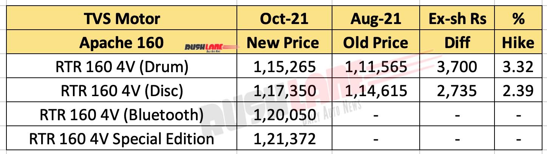 2021 TVS Apache 160 4V - Price List October 2021