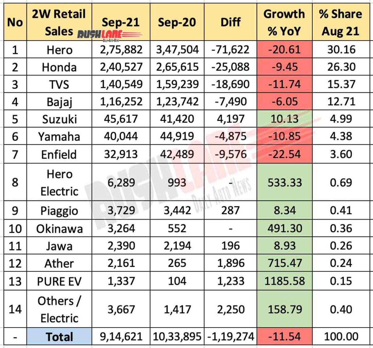 Retail sales of two-wheelers in September 2021 compared to September 2020 (year-on-year)