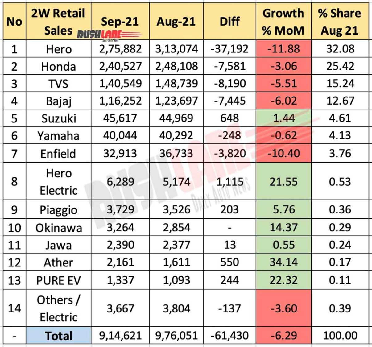 Retail sales of two-wheelers September 2021 vs August 2021 (MoM)